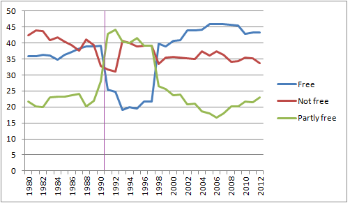This chart shows the rise of 'free nations' (considered to be liberal democracies) has largely risen since the dawn of neoliberalism in 1980. The purple line marks the end of communism, and once India changes back from being 'partly free' to 'free' in 1998, almost have the world's population live under liberal democracies (no thanks to China of course!). Source: http://www.freedomhouse.org/sites/default/files/Population%20Trends,%20FIW%201980-2013.pdf